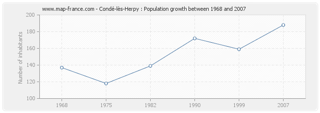 Population Condé-lès-Herpy