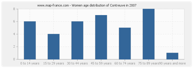 Women age distribution of Contreuve in 2007