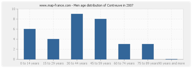 Men age distribution of Contreuve in 2007