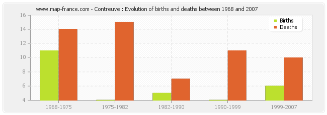 Contreuve : Evolution of births and deaths between 1968 and 2007
