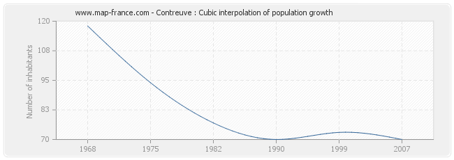 Contreuve : Cubic interpolation of population growth