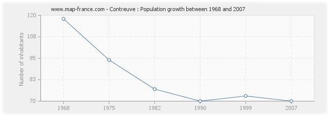 Population Contreuve