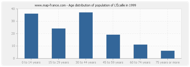 Age distribution of population of L'Écaille in 1999