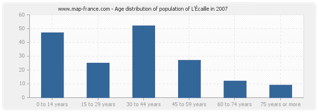 Age distribution of population of L'Écaille in 2007