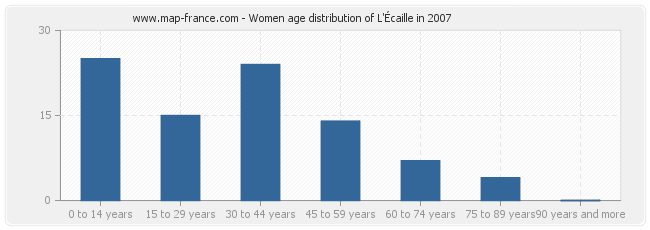 Women age distribution of L'Écaille in 2007