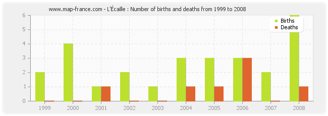L'Écaille : Number of births and deaths from 1999 to 2008