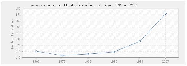 Population L'Écaille
