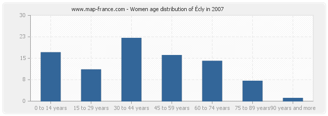 Women age distribution of Écly in 2007
