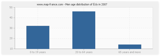 Men age distribution of Écly in 2007