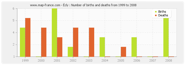 Écly : Number of births and deaths from 1999 to 2008