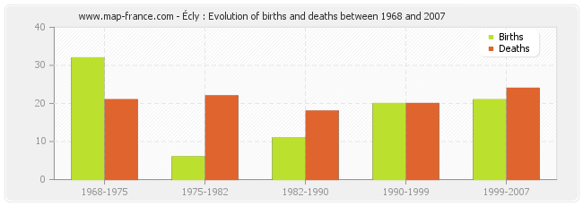 Écly : Evolution of births and deaths between 1968 and 2007