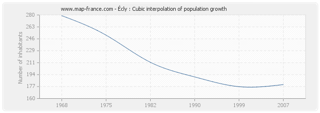 Écly : Cubic interpolation of population growth