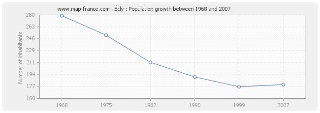 Population Écly