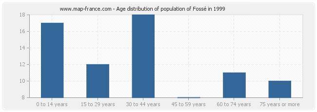 Age distribution of population of Fossé in 1999