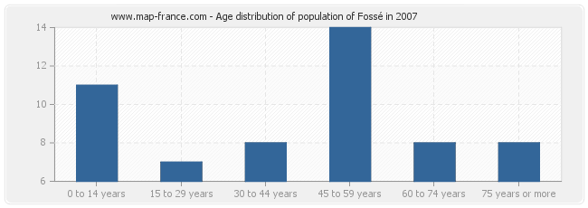 Age distribution of population of Fossé in 2007