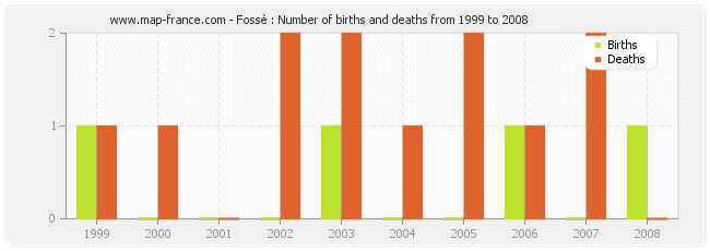 Fossé : Number of births and deaths from 1999 to 2008