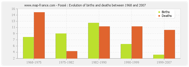 Fossé : Evolution of births and deaths between 1968 and 2007