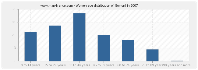 Women age distribution of Gomont in 2007