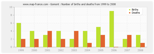 Gomont : Number of births and deaths from 1999 to 2008