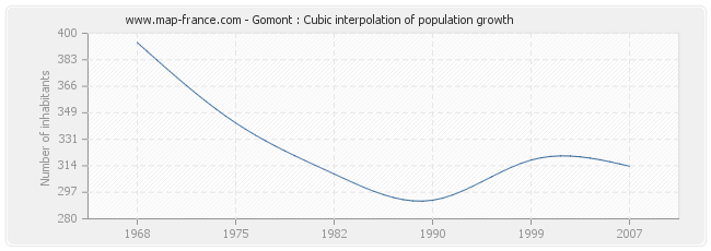 Gomont : Cubic interpolation of population growth