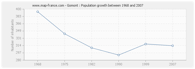 Population Gomont