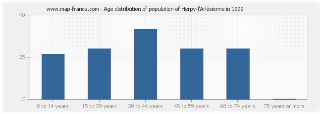 Age distribution of population of Herpy-l'Arlésienne in 1999