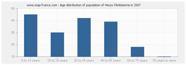 Age distribution of population of Herpy-l'Arlésienne in 2007