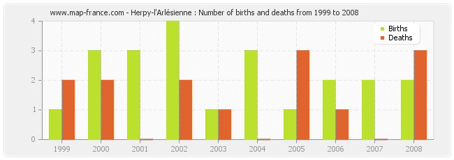 Herpy-l'Arlésienne : Number of births and deaths from 1999 to 2008