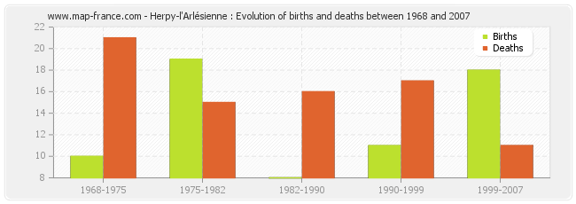 Herpy-l'Arlésienne : Evolution of births and deaths between 1968 and 2007