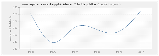 Herpy-l'Arlésienne : Cubic interpolation of population growth