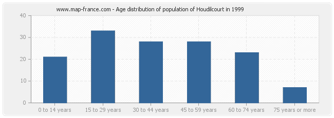 Age distribution of population of Houdilcourt in 1999