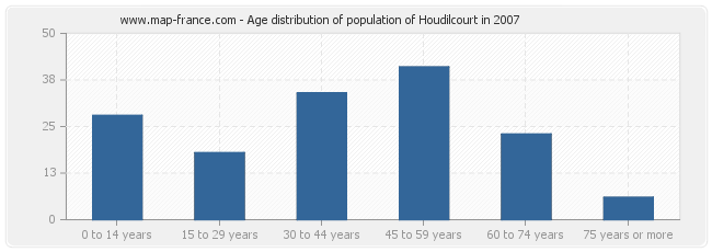 Age distribution of population of Houdilcourt in 2007