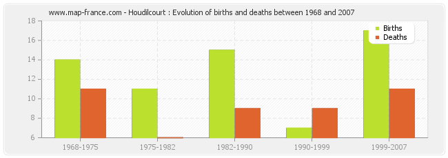 Houdilcourt : Evolution of births and deaths between 1968 and 2007