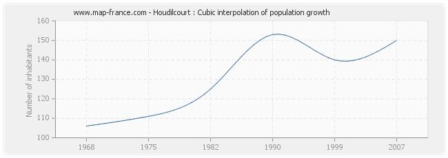 Houdilcourt : Cubic interpolation of population growth