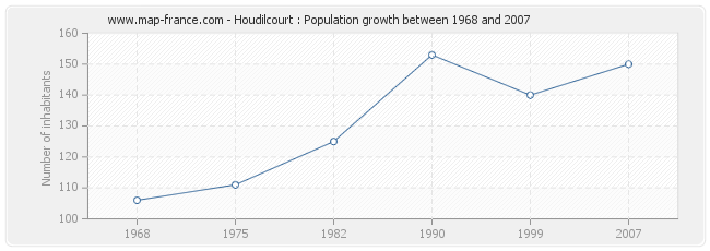 Population Houdilcourt