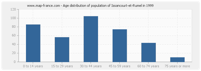 Age distribution of population of Issancourt-et-Rumel in 1999