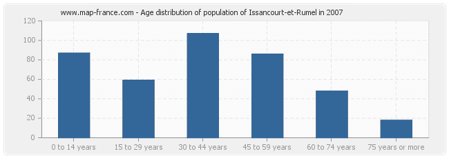 Age distribution of population of Issancourt-et-Rumel in 2007