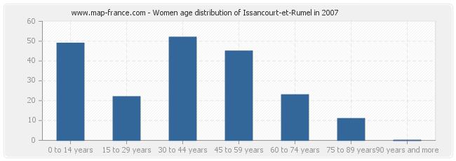 Women age distribution of Issancourt-et-Rumel in 2007