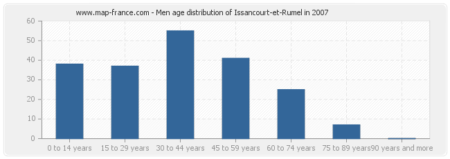 Men age distribution of Issancourt-et-Rumel in 2007