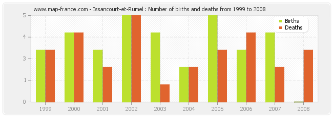 Issancourt-et-Rumel : Number of births and deaths from 1999 to 2008