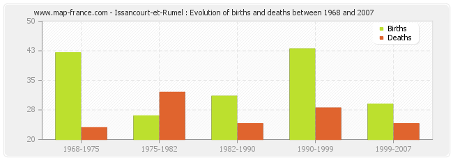 Issancourt-et-Rumel : Evolution of births and deaths between 1968 and 2007