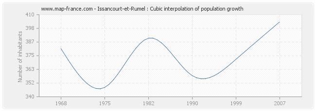 Issancourt-et-Rumel : Cubic interpolation of population growth