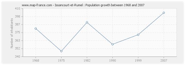Population Issancourt-et-Rumel