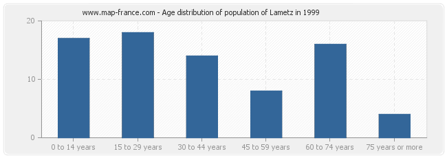 Age distribution of population of Lametz in 1999