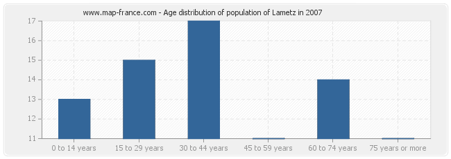 Age distribution of population of Lametz in 2007