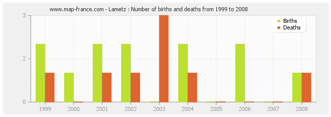 Lametz : Number of births and deaths from 1999 to 2008