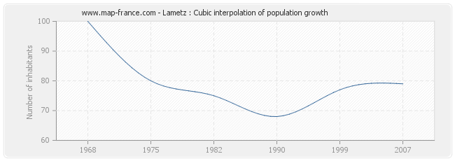 Lametz : Cubic interpolation of population growth