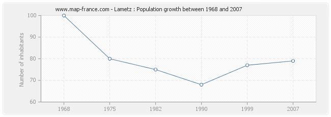 Population Lametz