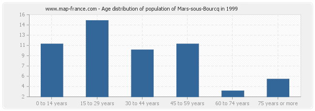 Age distribution of population of Mars-sous-Bourcq in 1999