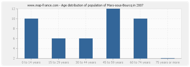 Age distribution of population of Mars-sous-Bourcq in 2007